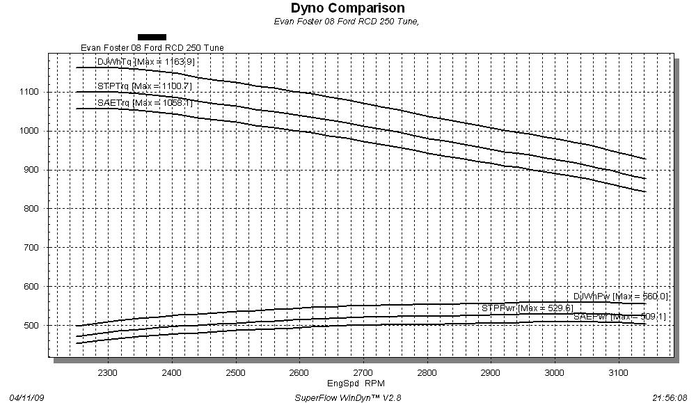 Click image for larger version  Name:Evan Foster 08 Ford RCD 250 Tune 2 Dyno comparison.jpg Views:112 Size:140.3 KB ID:18208